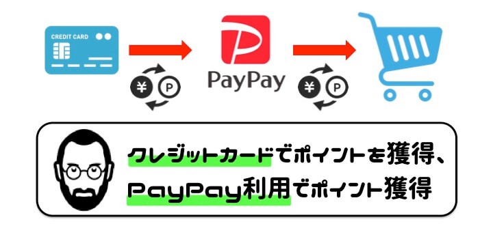 PayPay 使い方 ポイント二重取り