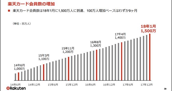 楽天カード 評判 会員数グラフ