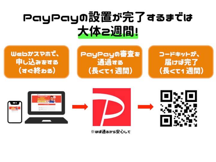 PayPay 導入 流れ