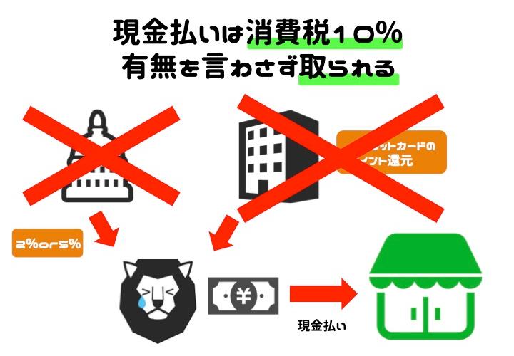 消費税10% キャッシュレス・消費者還元事業 消費者 デメリット