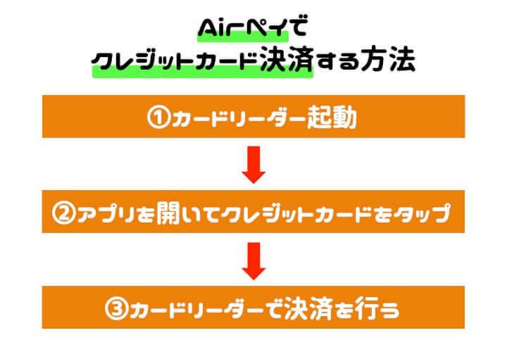 AirPAY 導入 クレジットカード決済手順