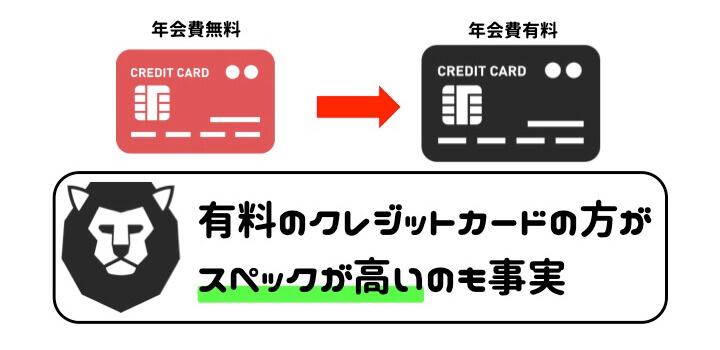 クレジットカード 得 年会費