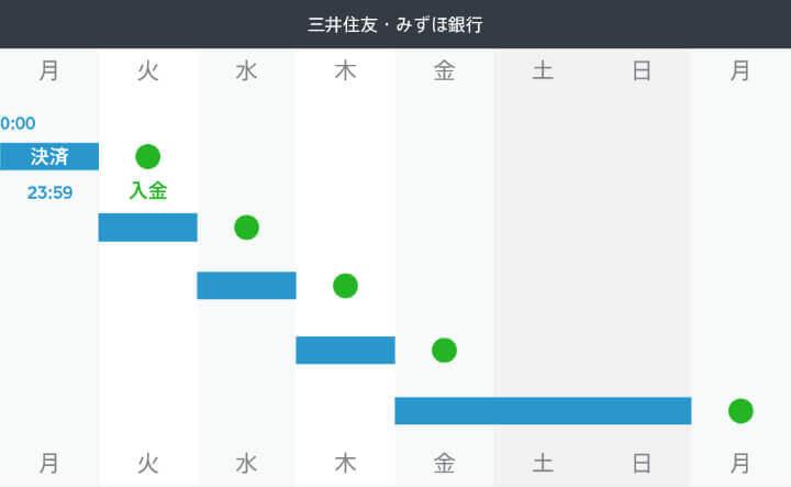 Square 導入 入金サイクル みずほ銀行 三井住友銀行
