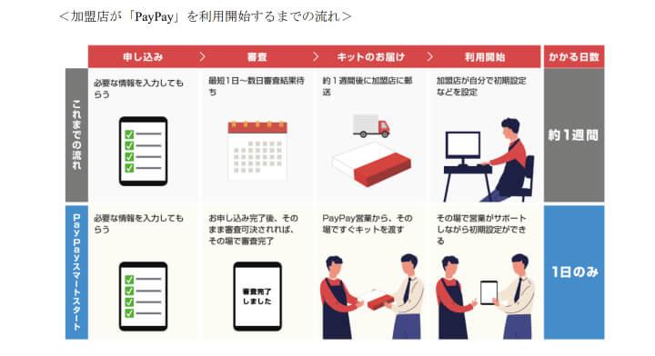 PayPay 導入 PayPayスマートスタート