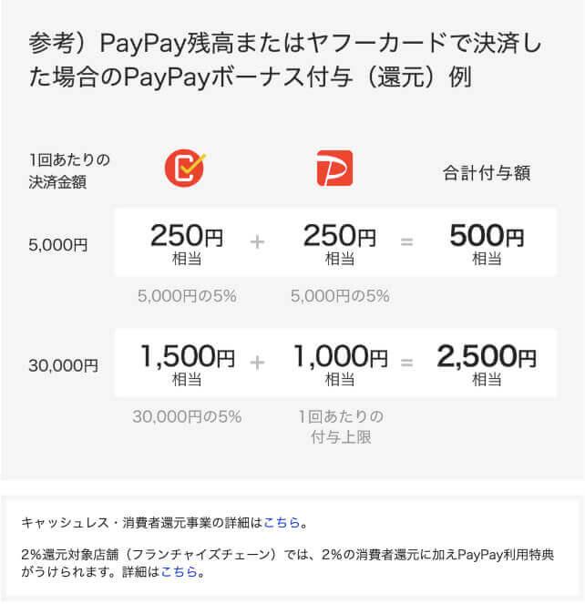 PayPay_導入_まちかどペイペイ_仕組み