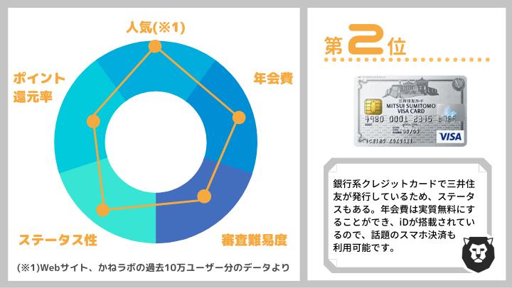 クレジットカード おすすめ ランキング第2位 三井住友VISAカード