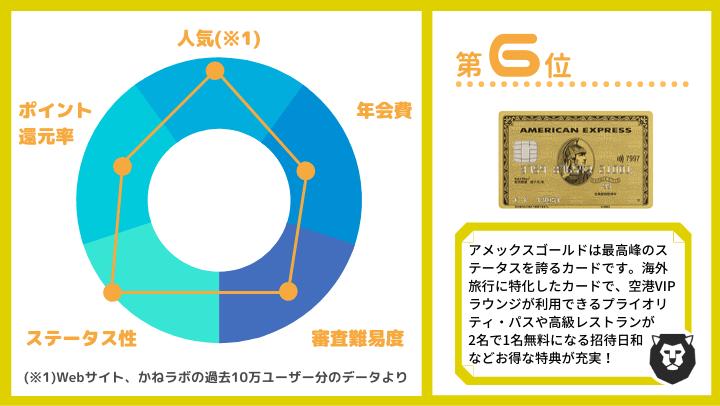 クレジットカード おすすめ ランキング第6位 アメックスゴールド
