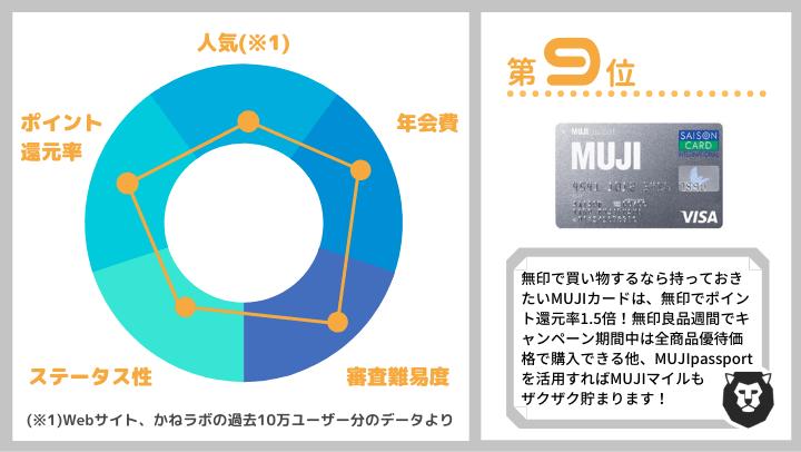 クレジットカード おすすめ ランキング第9位 MUJIカード