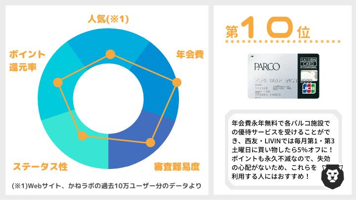 クレジットカード おすすめ ランキング第10位 PARCOカード