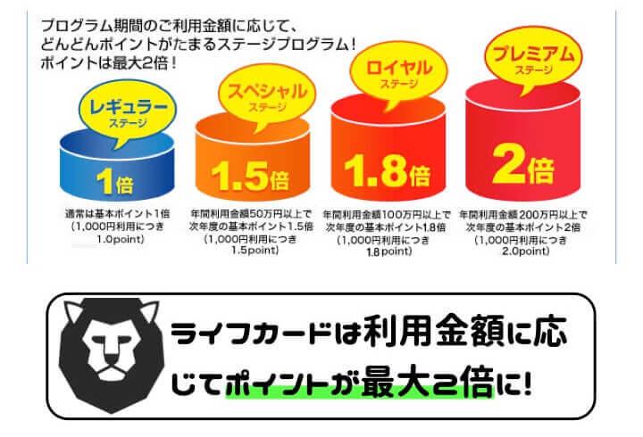 ライフカード 評判 口コミ ポイントプログラム