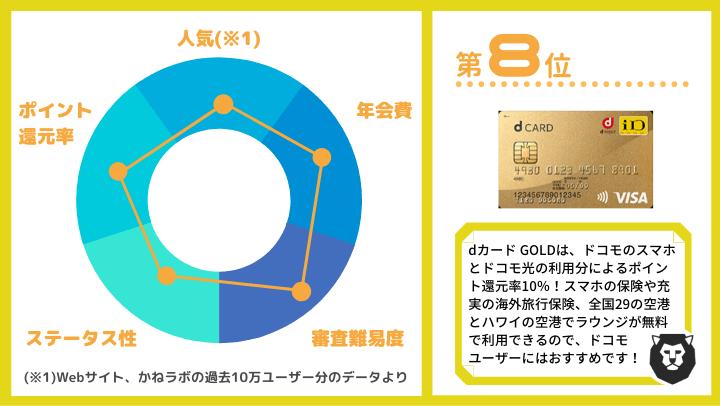 クレジットカード おすすめ ランキング第8位 dカード GOLD