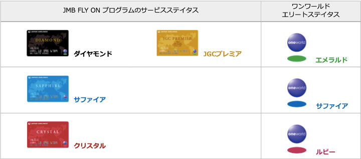 JGC修行 FLY ON ステータス