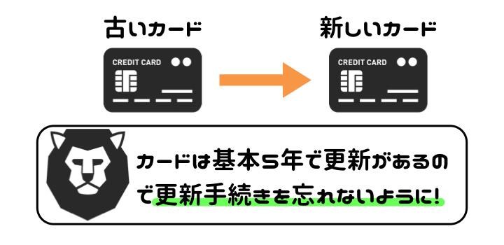 携帯料金 クレジットカード 更新手続き