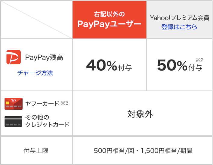 PayPay 使い方 40%戻ってくるキャンペーン