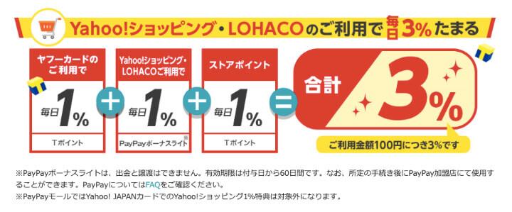 ヤフーカード 口コミ 評判 Yahoo!ショッピング LOHACO PayPayボーナスライト