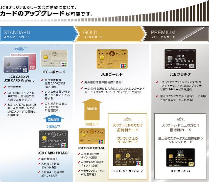 JCB一般カード JCB ORIGINAL SERIES 個人向けカード